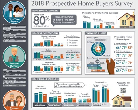 2018 Prospective Home Buyers Survey
